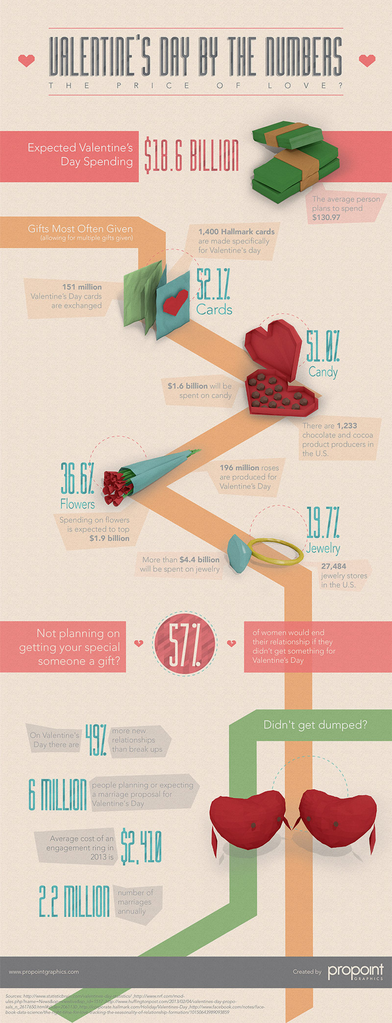 Valentine's Day Infographic By The Numbers