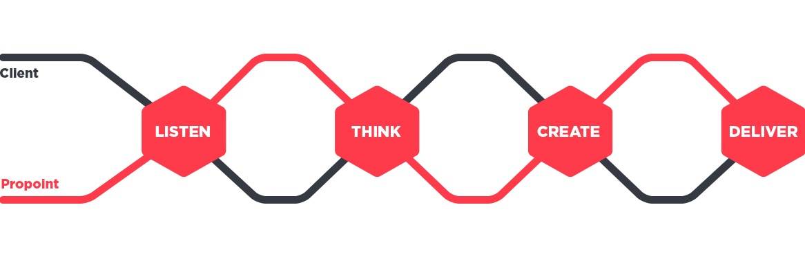 The design process listen think create and deliver