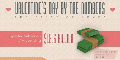 Valentine's Day by the numbers