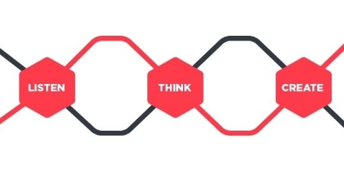 The design process: listen, think, create and deliver
